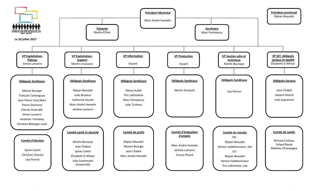 170720 structure syndicale élus